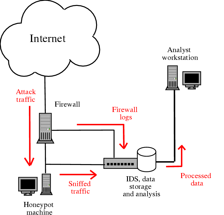 internet of things diagram  internet  free engine image